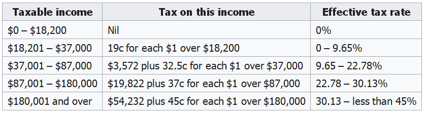 Table1 - Individual Income Tax Rates - Australian Residents