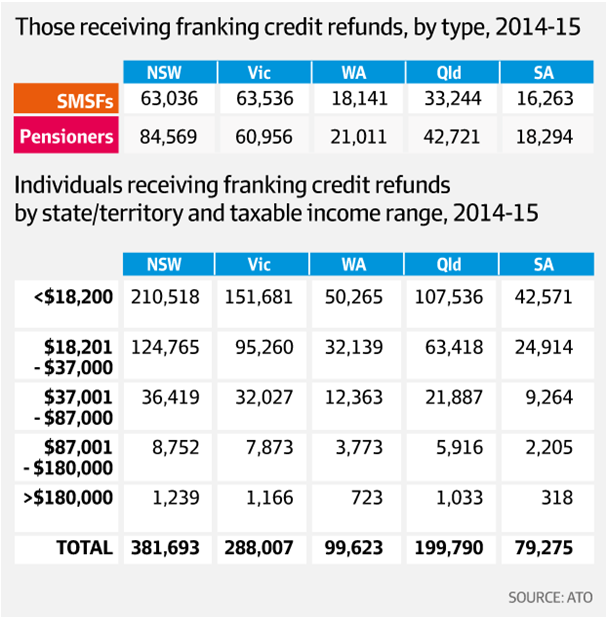 Table2 - Those receiving Franking Credit refunds, by type 2014-2015