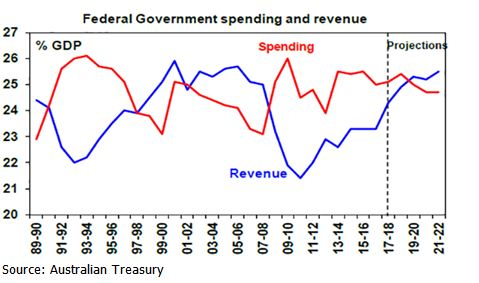 federal-government-spending-and-revenue