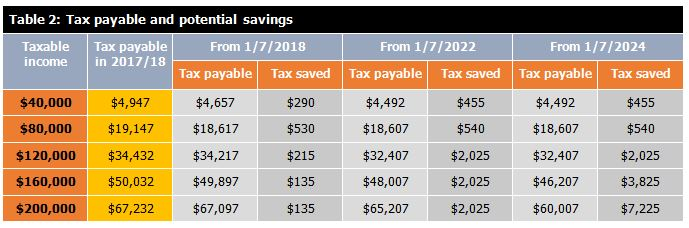 Table-2-tax-payable-and-potential-savings