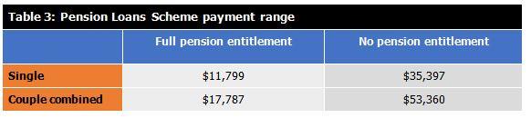 Table-3-pension-loans-scheme-payment-range