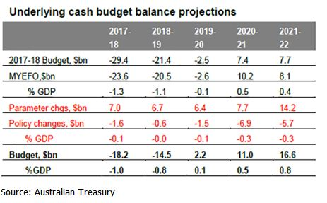 underlying-cash-budget-balance-projections
