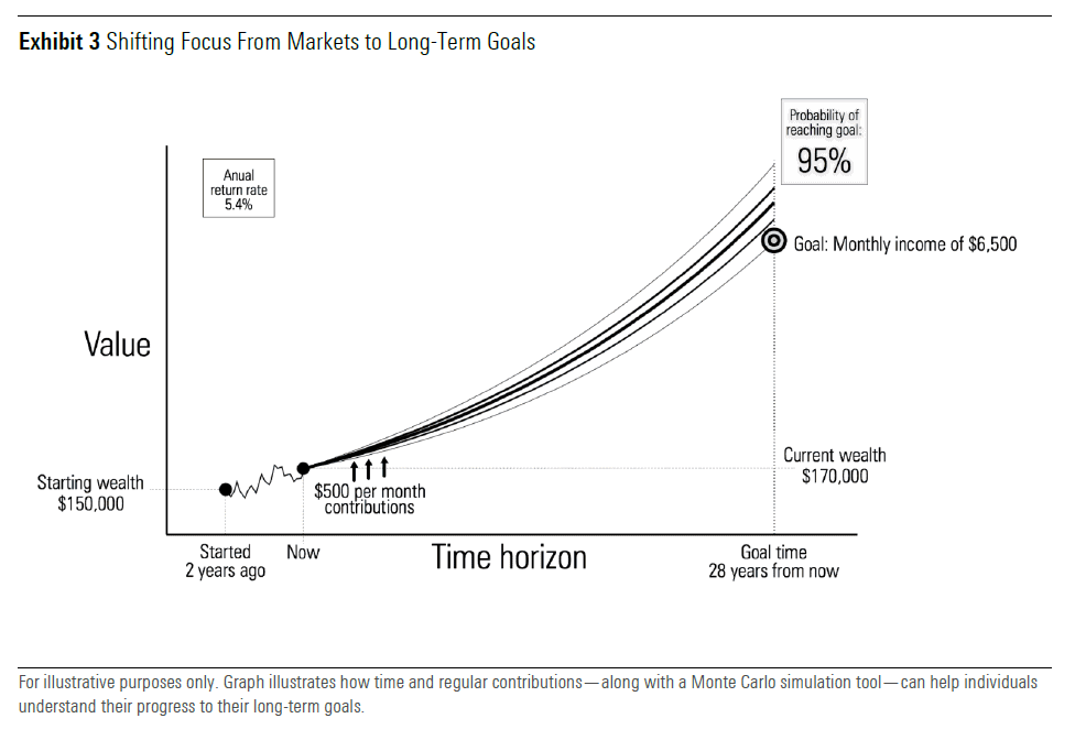 Exhibit 3. Shifting focus from markets to long term goals - Graph