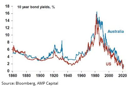 Bond-yields-have-likely-seen-their-lows