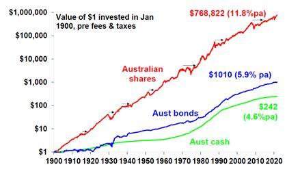 Shares-vs-Bonds-vs-Cash-over-very-long-term