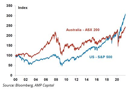 Sharemarkets-are-up-strongly